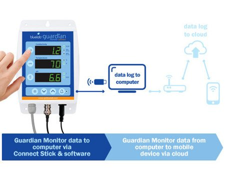 Bluelab Guardian Monitor Connect- elektroniczny monitor pH/EC z Wi-Fi